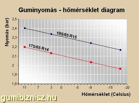 Guminyomás-hőmérséklet diagram