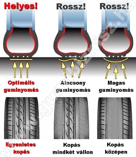 A helytelen guminyomással történő autózás a gumiabroncsok rendellenes kopását okozza.