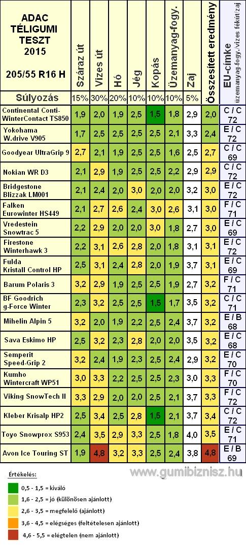 Adac téligumi teszt 2015, 205/55 R16