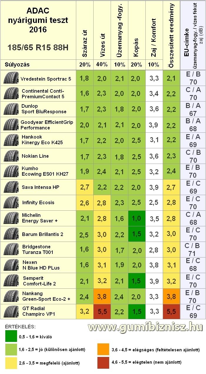 Adac nyárigumi teszt 2016, 185/65 R15