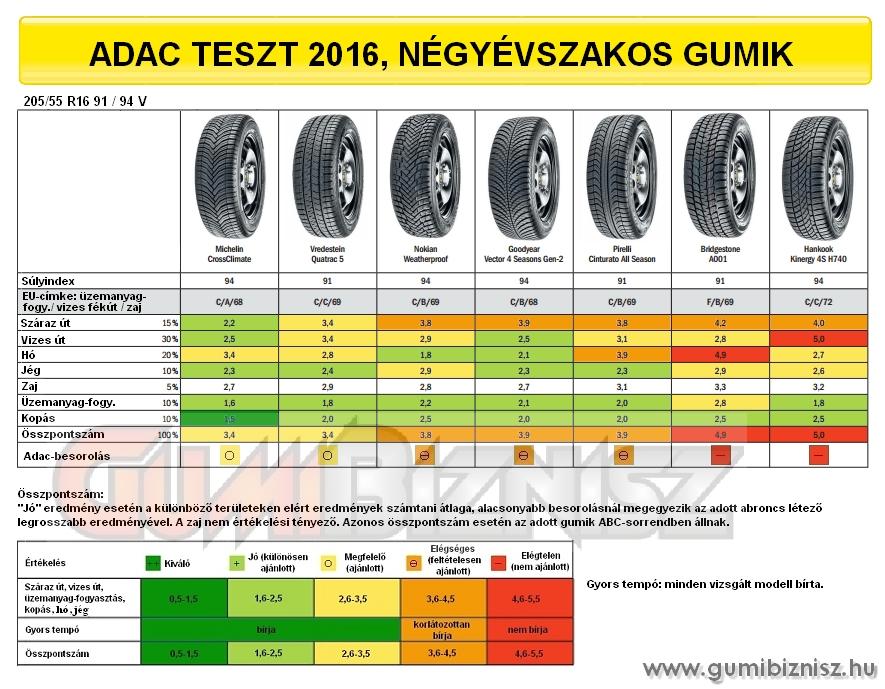 Adac 205/55 R16 négyévszakos gumik tesztje, 2016