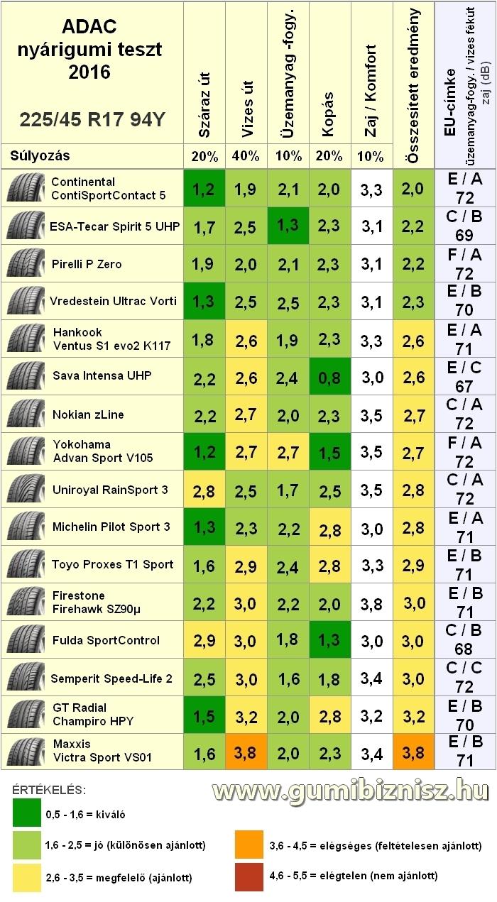 Adac nyárigumi teszt 2016, 225/45 R17