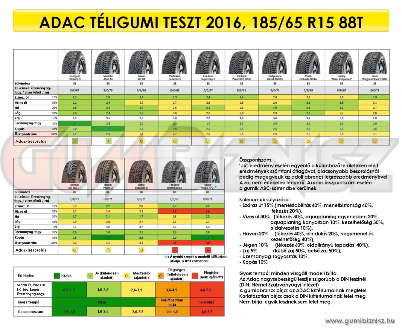 adac-2016-teli-185-65-15.jpg