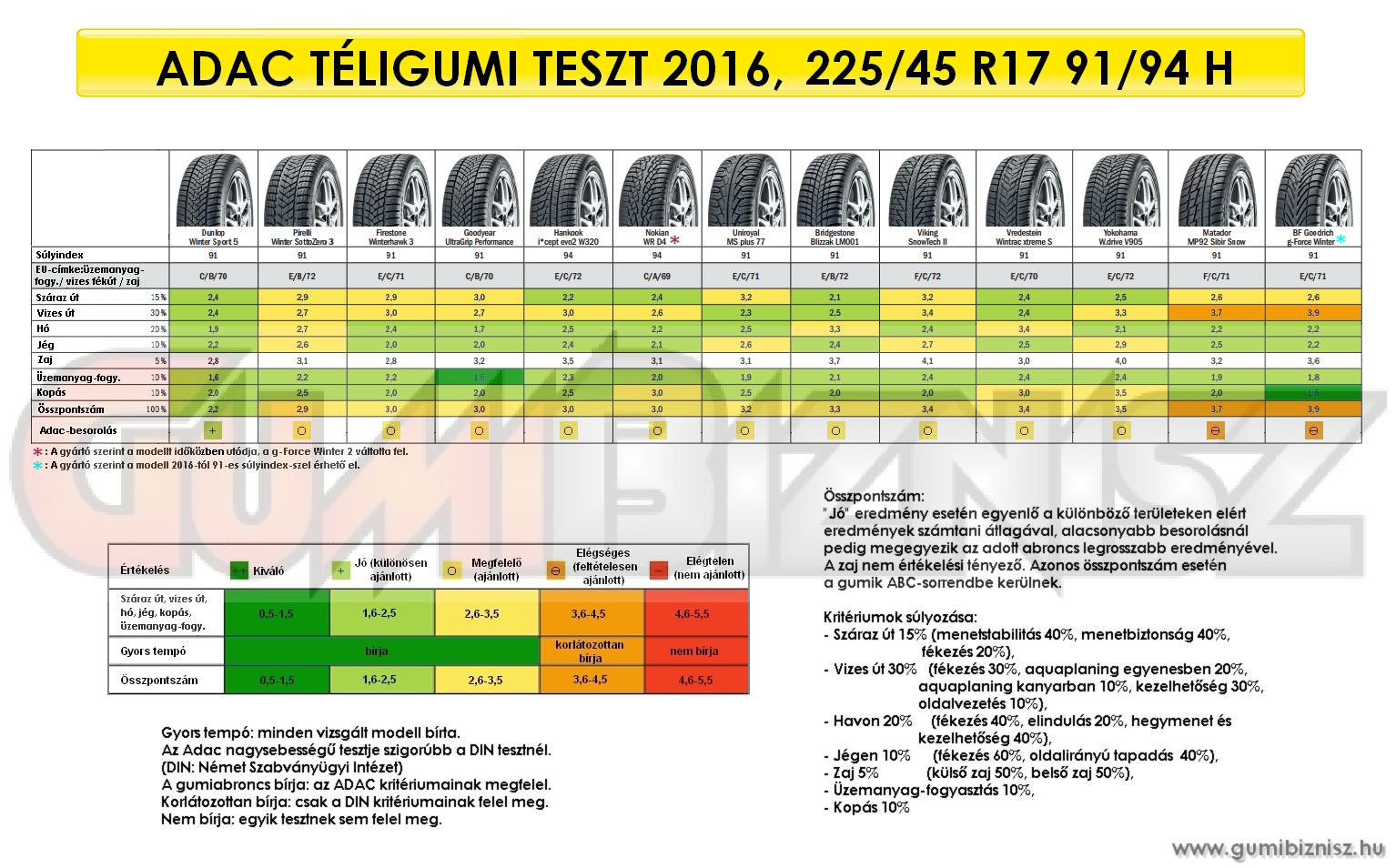 Adac téligumi teszt 2016, 225/45 R17